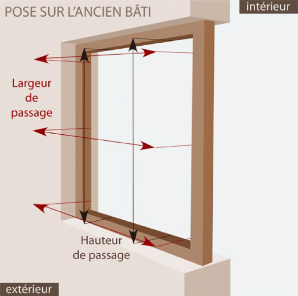 Comment prendre les mesures d 39 une fen tre le roi de la for Pose de fenetre renovation
