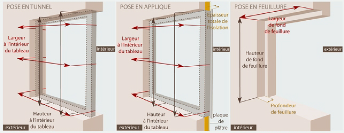 Comment prendre les mesures d 39 une fen tre le roi de la for Pose fenetre pvc renovation