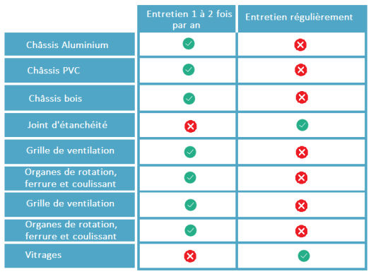 frequence des entretiens