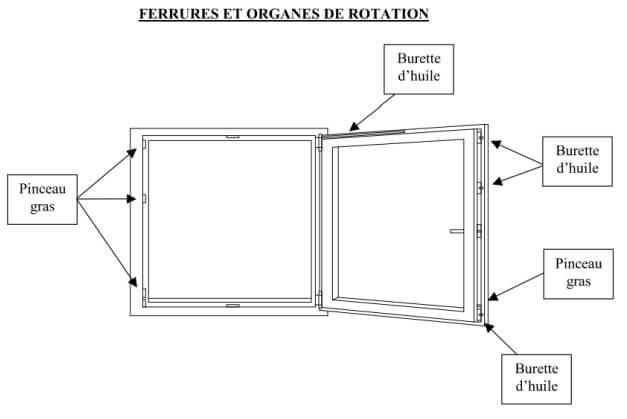 ferrures et organes de rotation